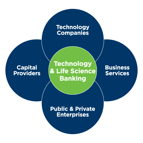 Technology and Life Science Banking, Technology Companies, Business Services, Public and Private Enterprises, Capital Providers